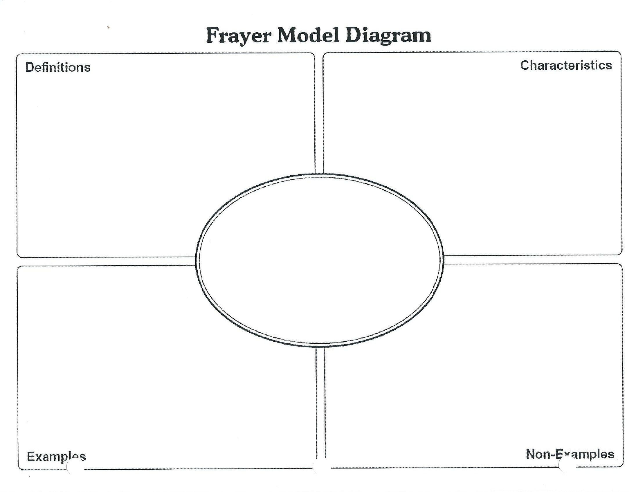 Frayer Model A Great Way To Make Sure Students Understand The Concept Modify It And Use It As An Assessmen Two Step Equations Coordinate Plane Math Class