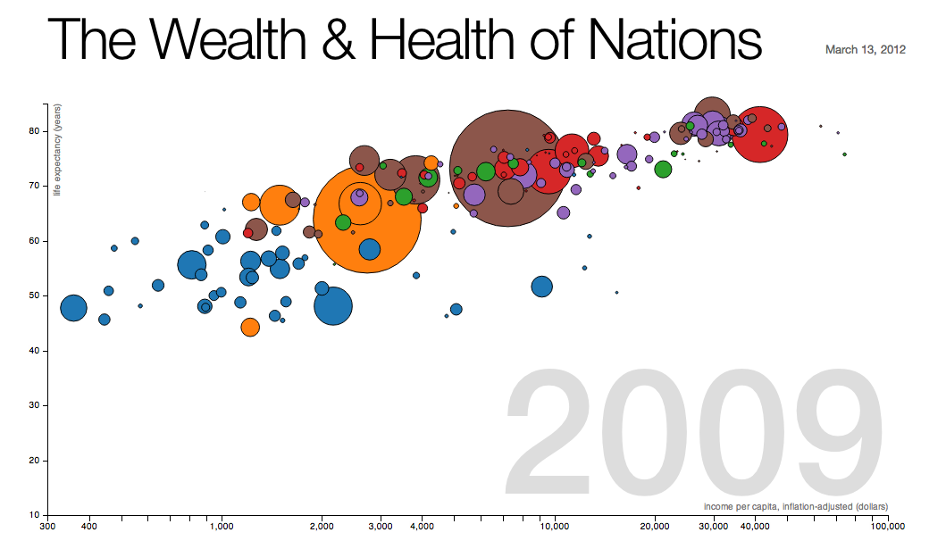 Mike Bostock / The Wealth & Health of Nations