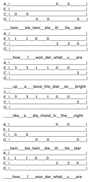 How to pick Twinkle Twinkle Little Star/ ABCs | Guitar/ukulele ...