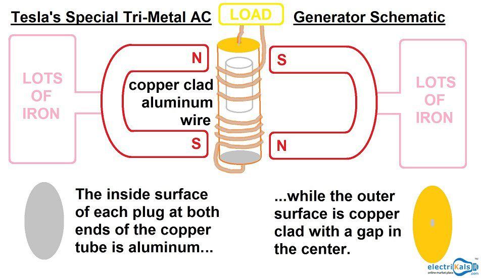 Advantages Of Ac Generator
