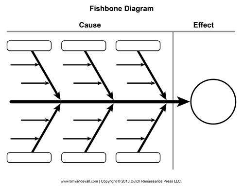 Fishbone Graphic Organiser for use to analyse cause and effect of ...