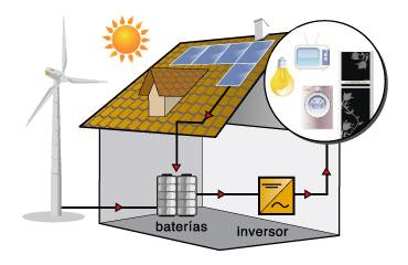 Energia Solar Fotovoltaica Y Eolica Proyectos E Instalaciones Con Energias Renovables Solar Termica Biomasa Efici Energia Renovable Energia Solar Energia