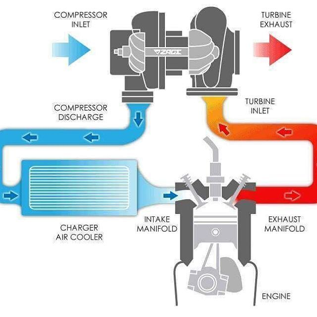 Fyi How Turbo Works Nmaa Turbo Turbocharger Kamisukaturbo Forcedinduction Engine Performance Automotive Mechanic Automotive Engineering Car Mechanic