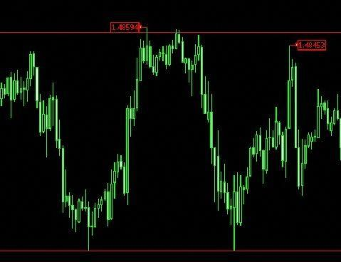 what is sr on forex