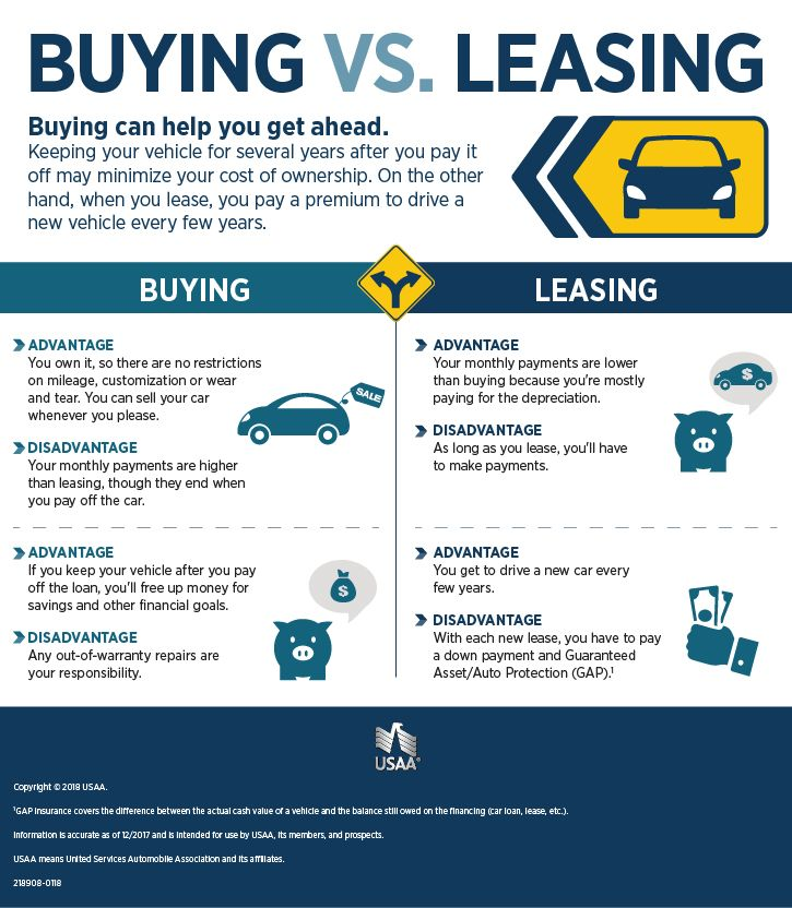 Leasing vs Buying a Car Infographic USAA Car Buying VS Leasing