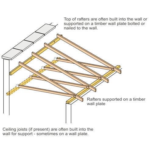 Related Image This House Lean To Roof Roof Joist