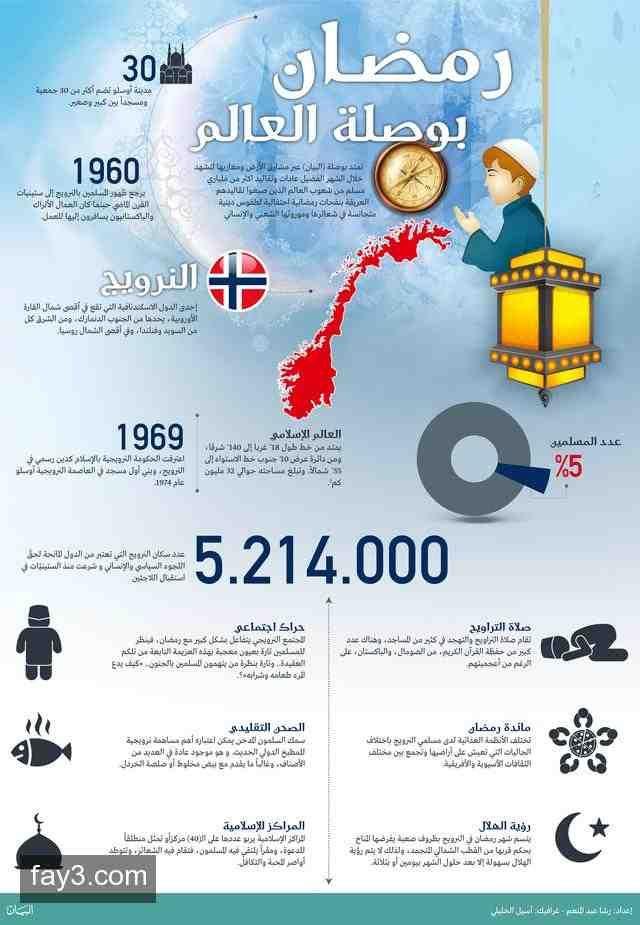 انفوجرافيك عن رمضان في النرويج Islamic Pictures Map Pictures