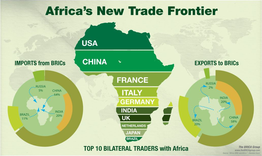 Africau0027s new trade frontier imports from BRICs and exports to BRICs - new world map of africa