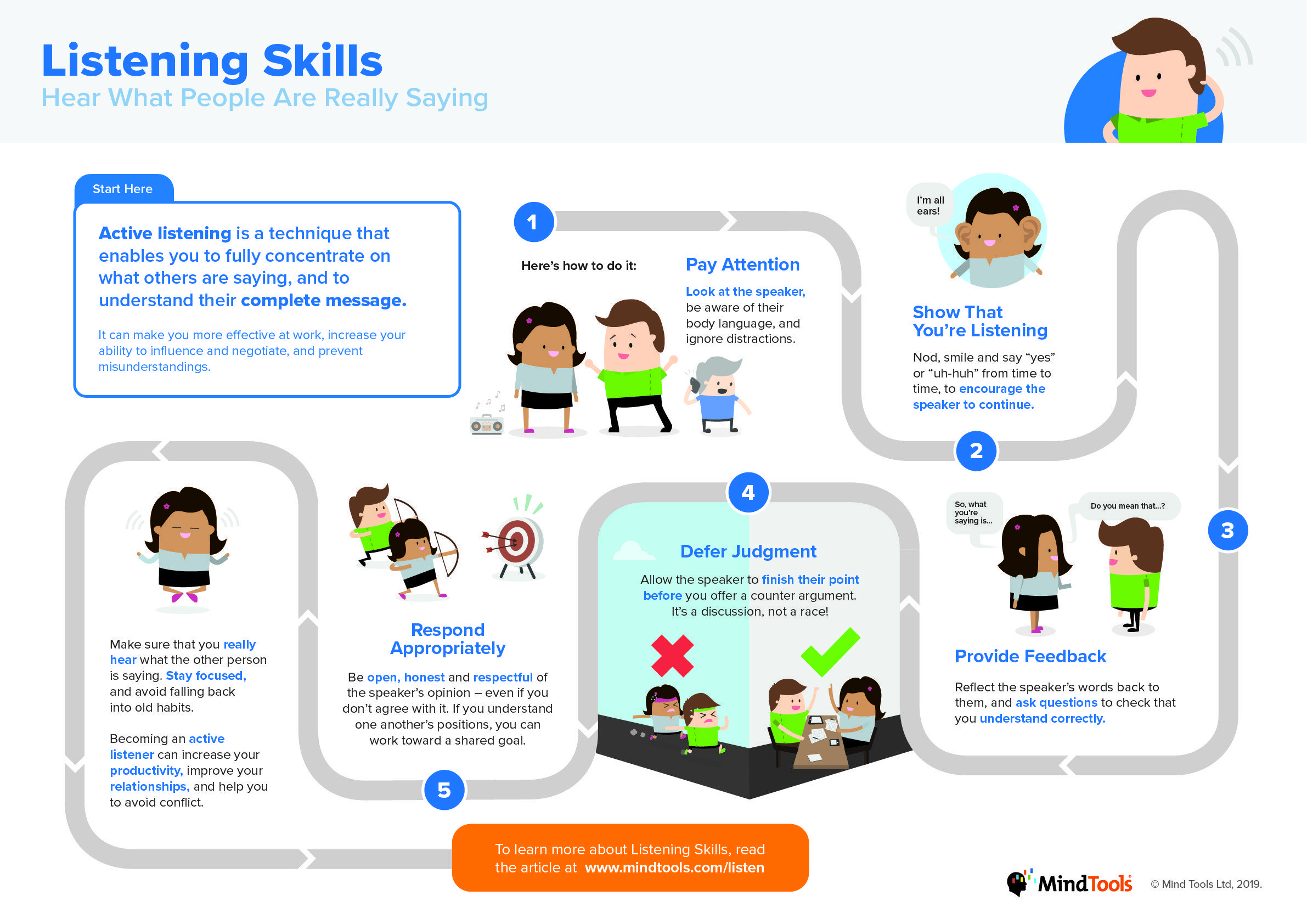 Listening Skills Infographic Hear What People Are