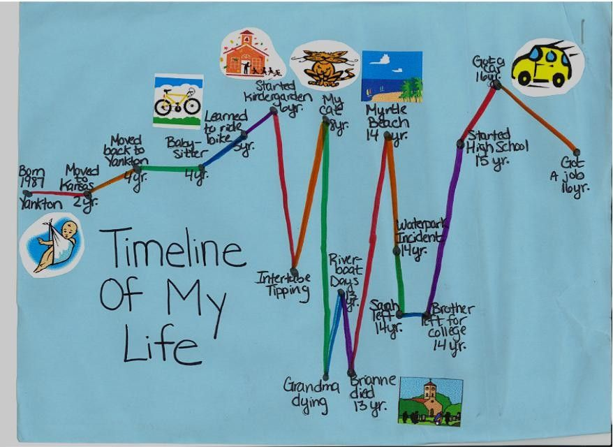beginning of the year personal timeline project for