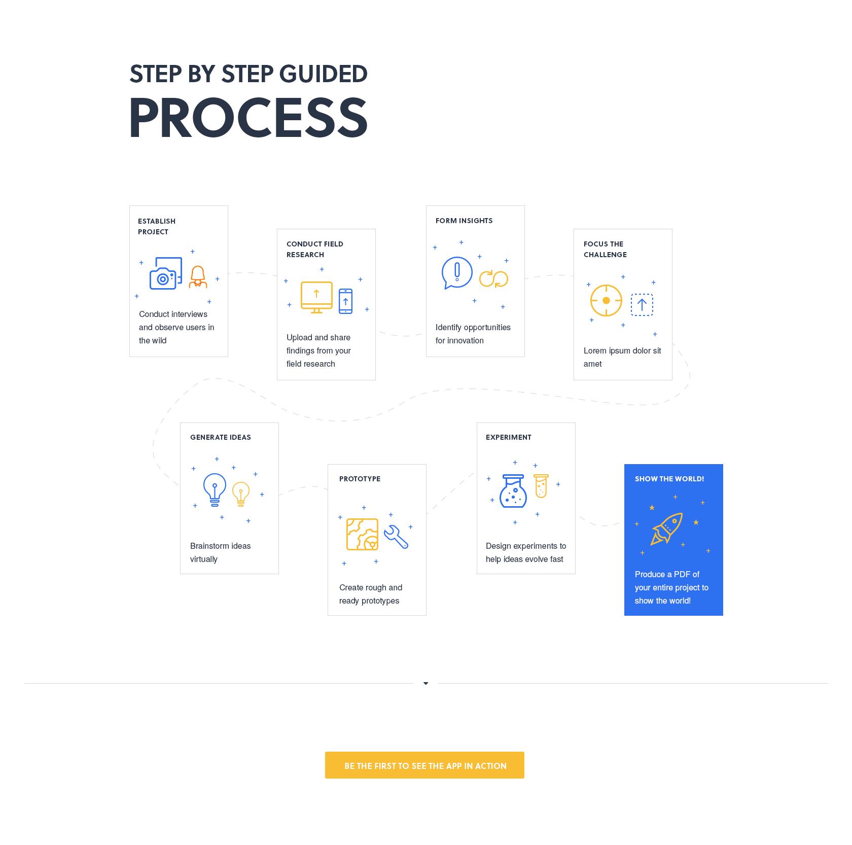 Dt process blue orange Design thinking process, Design