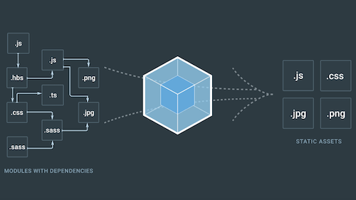 Webpack A Detailed Introduction With Images Web Design