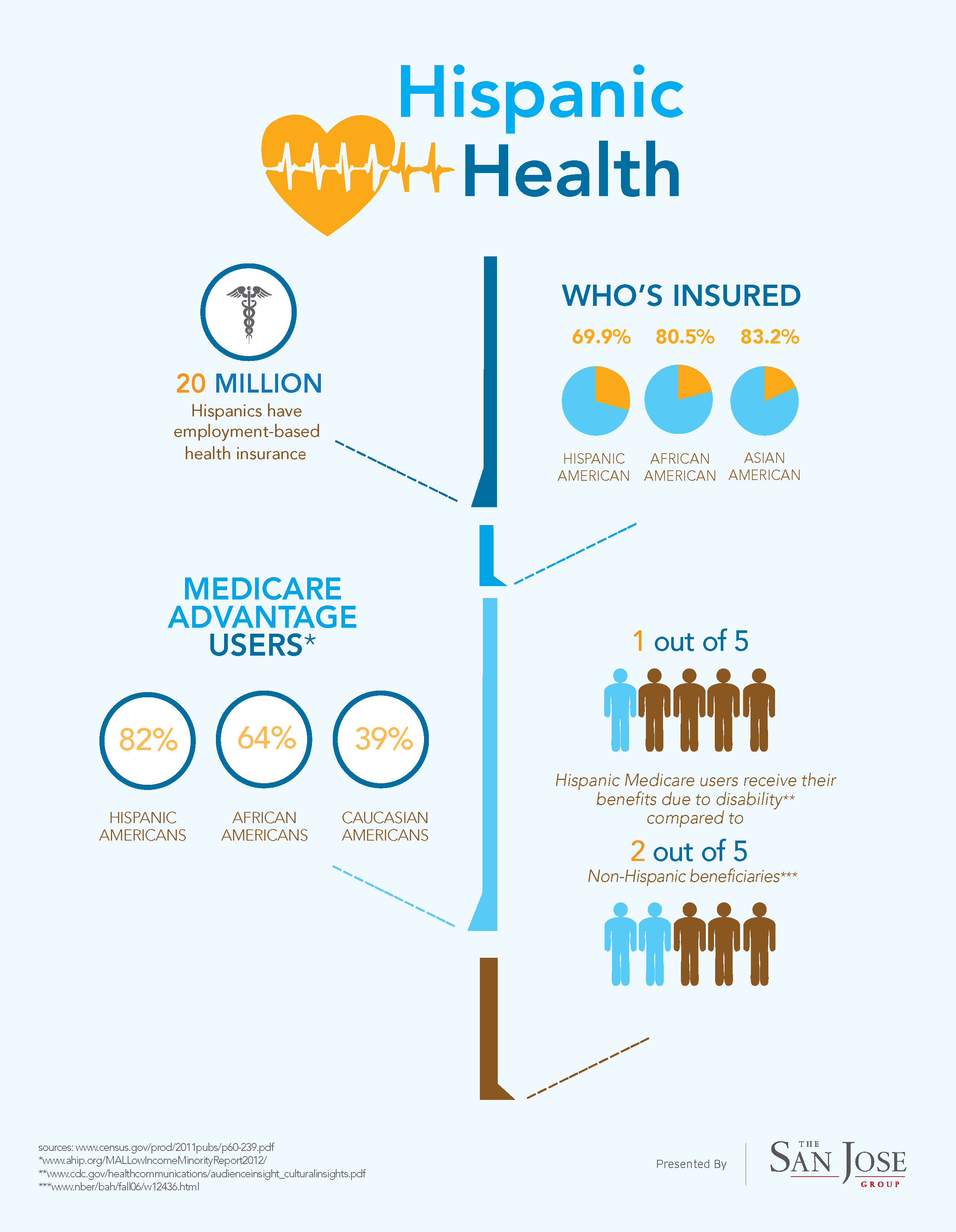 Choosing Your Own Health Insurance Health Insurance 101 Health
