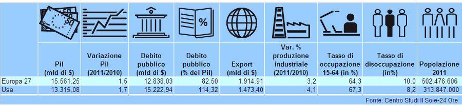 Il Wall Street Journal: «L'Italia è moribonda». Ma la verità è che gli Usa temono gli Stati Uniti d'Europa. Più forti per Pil, export e con meno debito - Il Sole 24 ORE