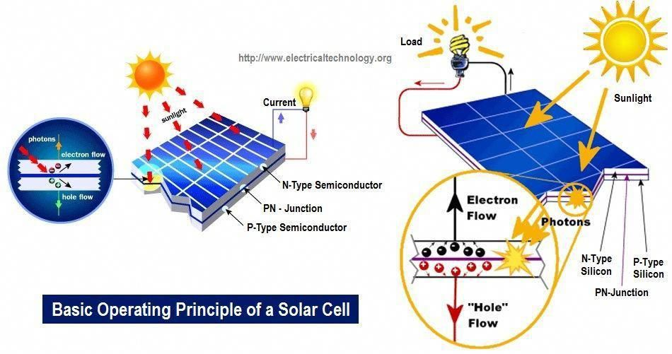 How Solar Cell Works Photovoltaic Cell Operation Principle Operation Of Solar Cell Solarenergy Solarpanels Solarpower S In 2020 Photovoltaic Cells Solar Cell Solar