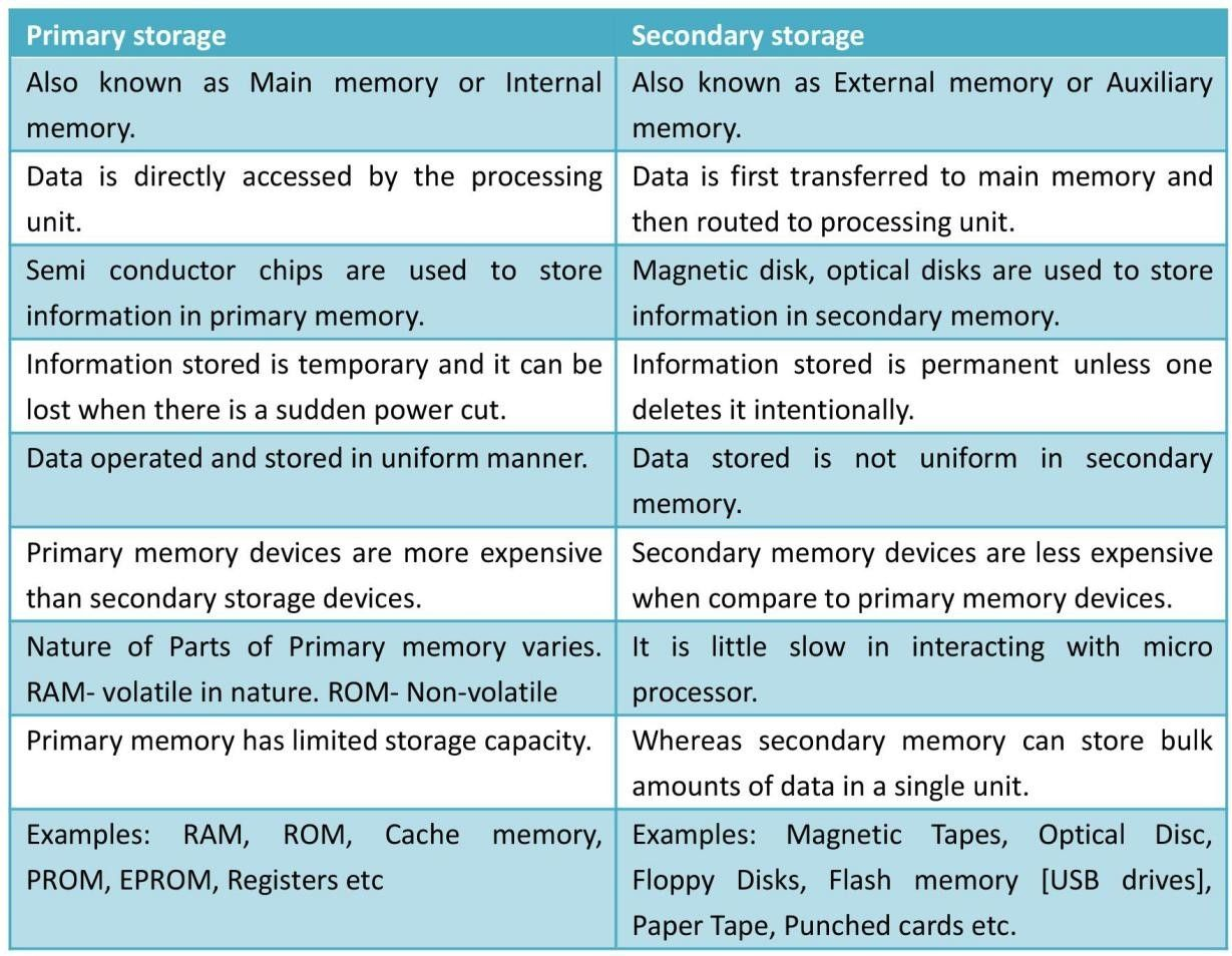 Computer Storage Comparison Primary Storage Vs Secondary
