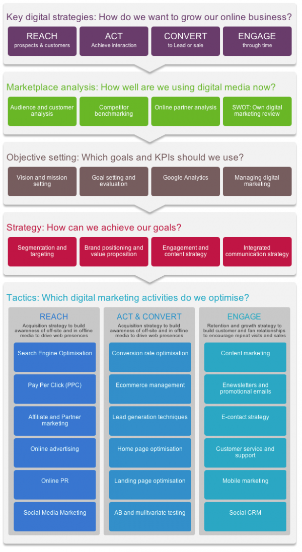 Digital Marketing Strategy And Planning Word Template  Smart