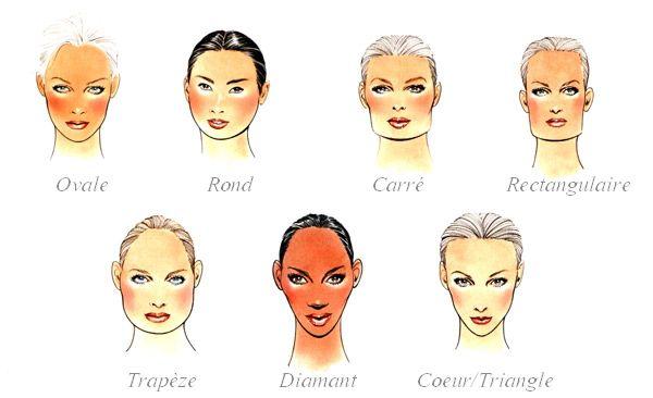 Favori Quelle coupe de cheveux pour mon visage ? | Quel coupe de cheveux  GX78
