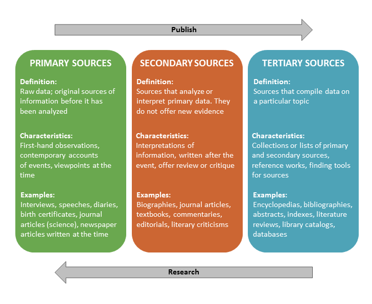 information about secondary occupation Secondary sector of the economy this article information services the secondary sector supports both the primary and tertiary sector.