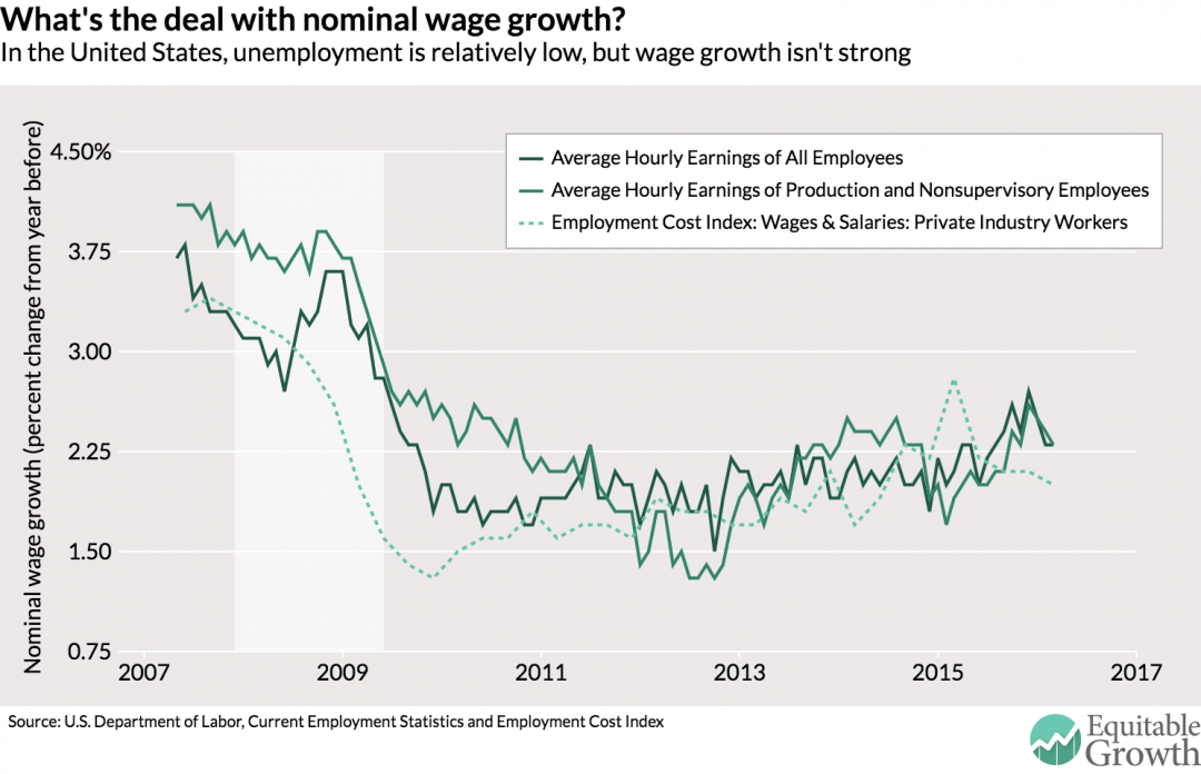 @wef : #US unemployment is relatively low but wages aren't growing. Why not? https://t.co/o6fHaMh3Qt  #economics https://t.co/EjxV8Cfy1p