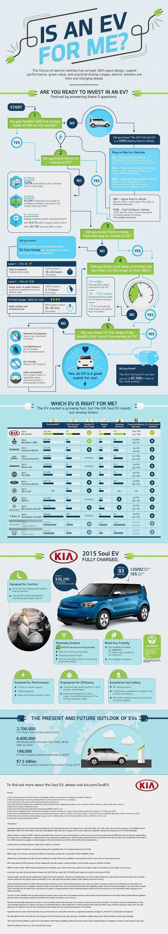 Kia Soul Ev Electric Car Infographic Electric Car Infographic Electric Car Design Electric Cars [ 3611 x 652 Pixel ]