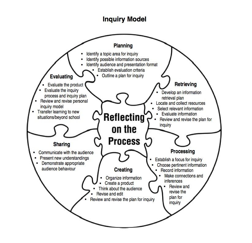 inquiry learning planning template - Google Search Teaching - inquiry template