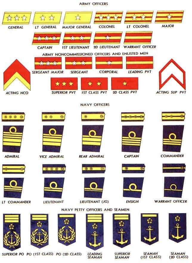 Marina Imperiale Nipponica, Gradi e insegne Army ranks