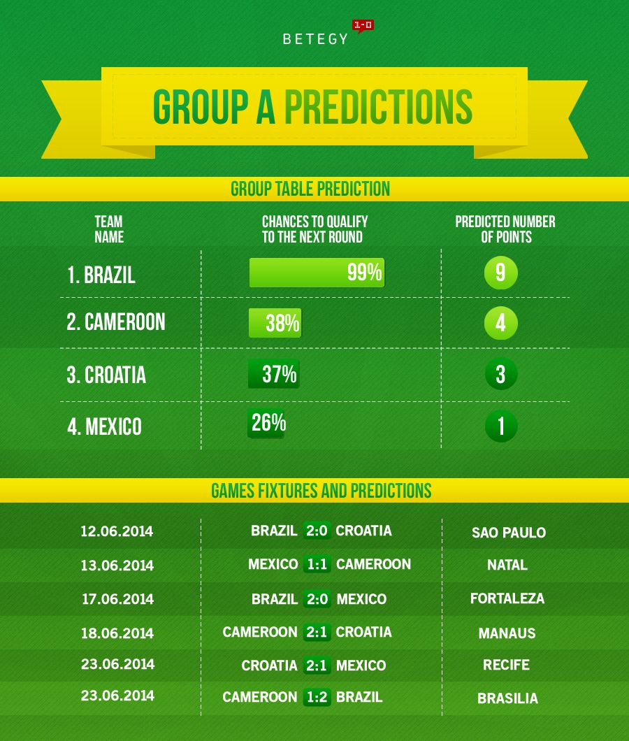 How will the host fare in Group A? See full group guide