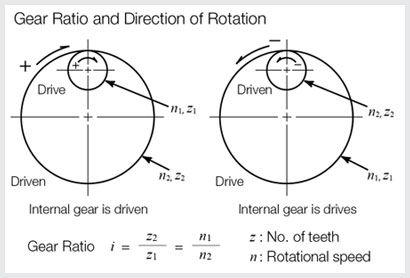internal gear mesh calculations  Google Search   gears   Mechanical engineering, Gears, Engineering