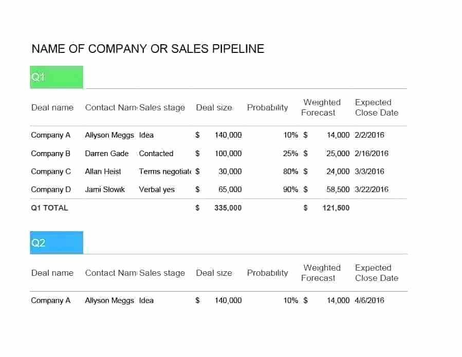 28 Sales Forecast Template For Startup Business Sales Forecast Template Start Up Business Financial Plan Template Business Plan Template