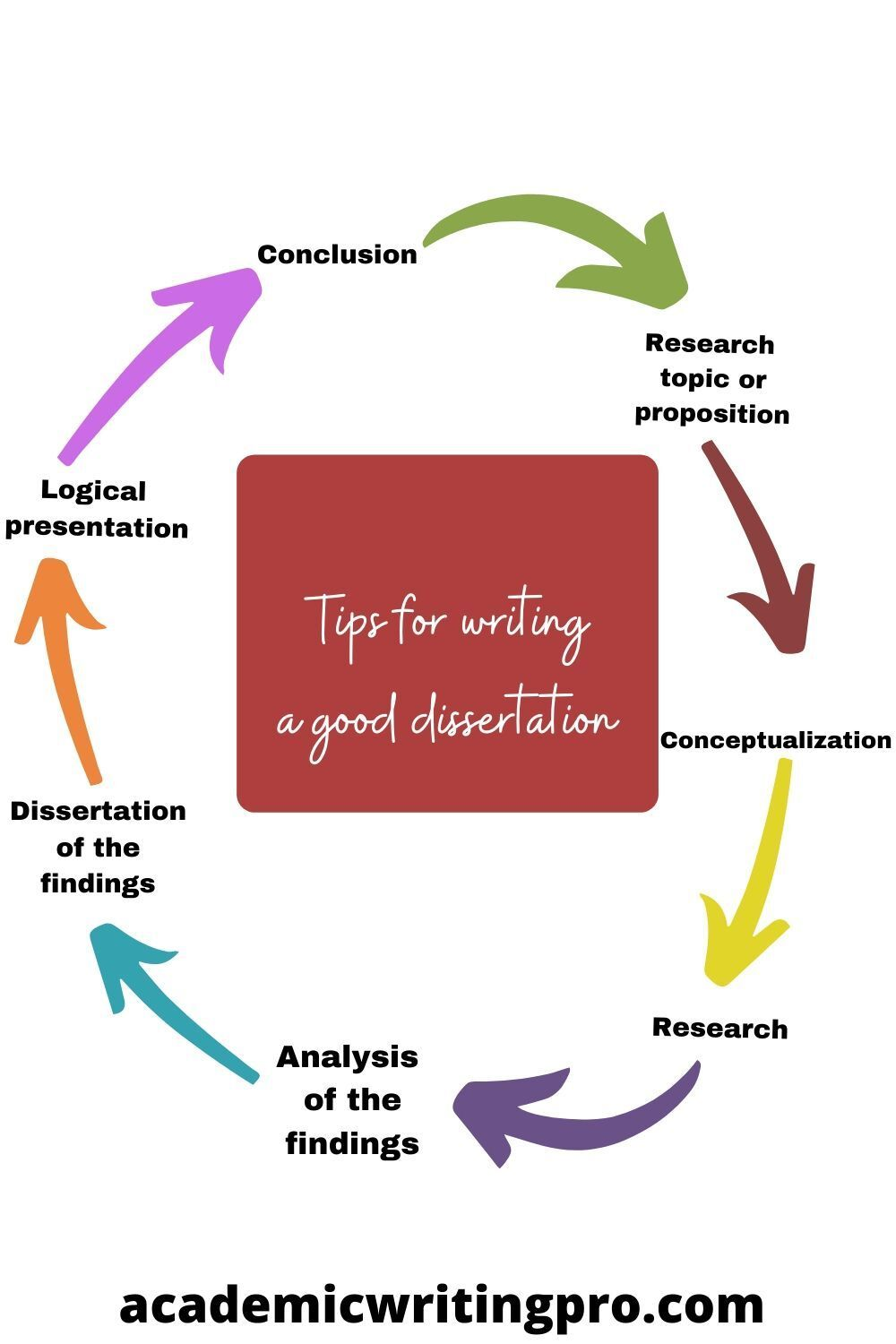 Dissertation Writing Require Planning And Research Skill If You Are Looking For Some Dissert Service Finding Analysis