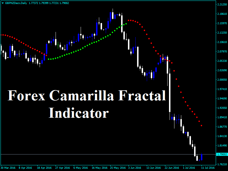 Forex cpi indicator download