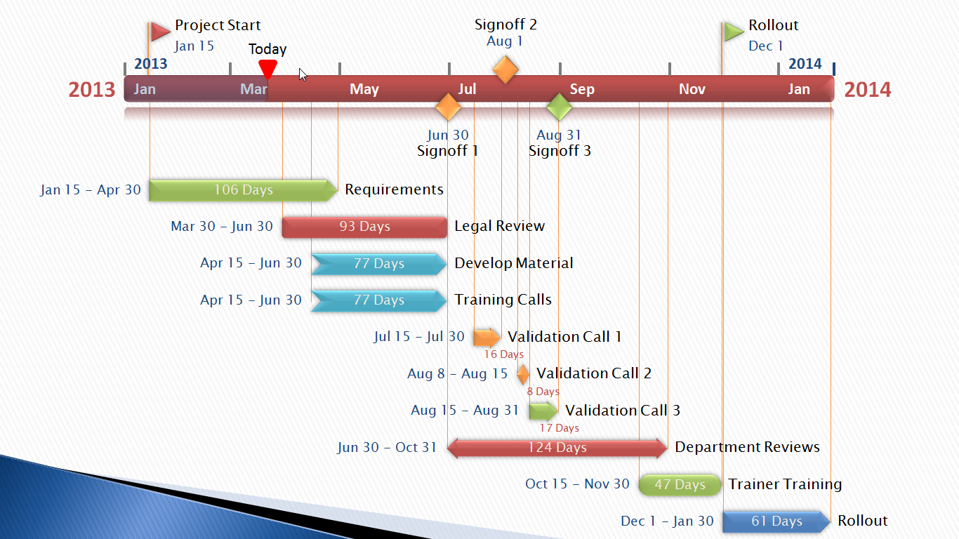 Instructional Design Project Timeline Template | Instructional