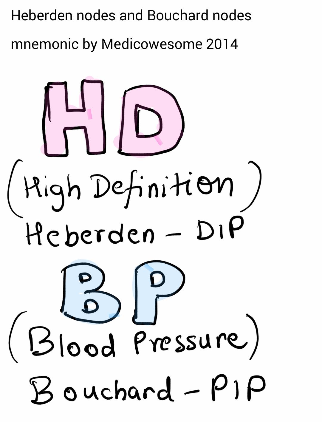 Medicowesome: Heberden\'s and Bouchard\'s Nodes Mnemonic. Heberden\'s ...