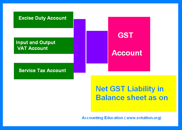 Before coming of GST Law 2016, as business persons, we were focused to do accounting treatment of Excise, VAT and service tax separatel...