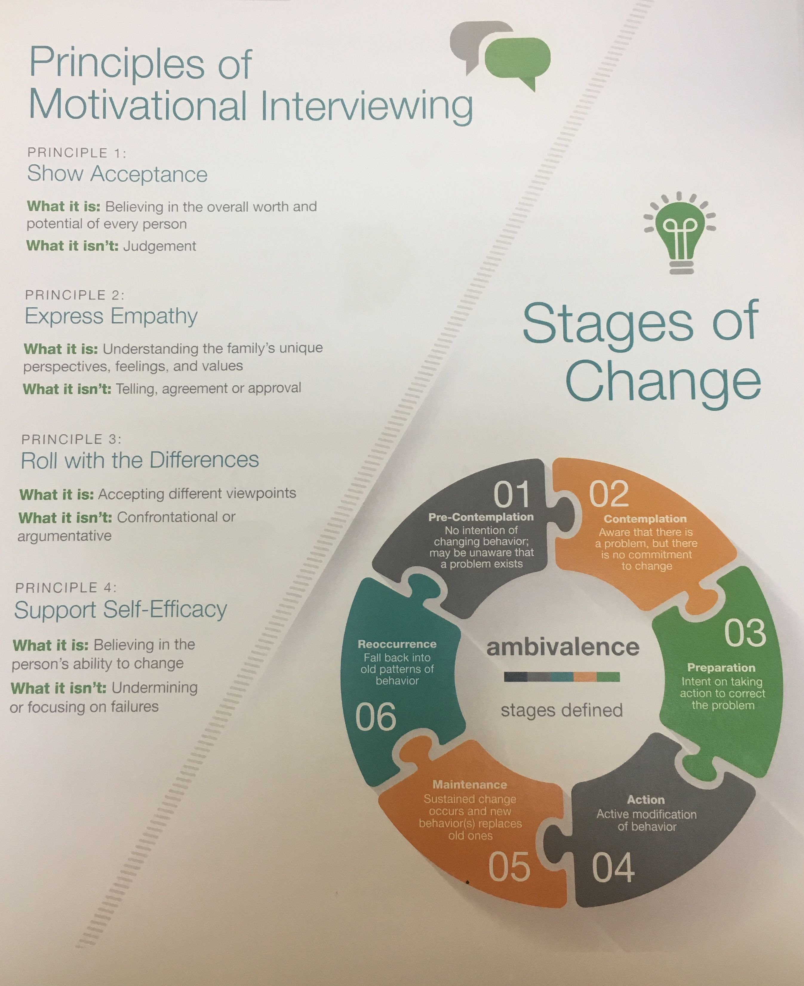 Principles Of Motivational Interviewing Amp Stages Of Change
