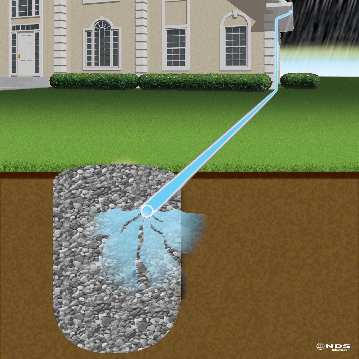 water in yard water pools in yard creating muddy areas and