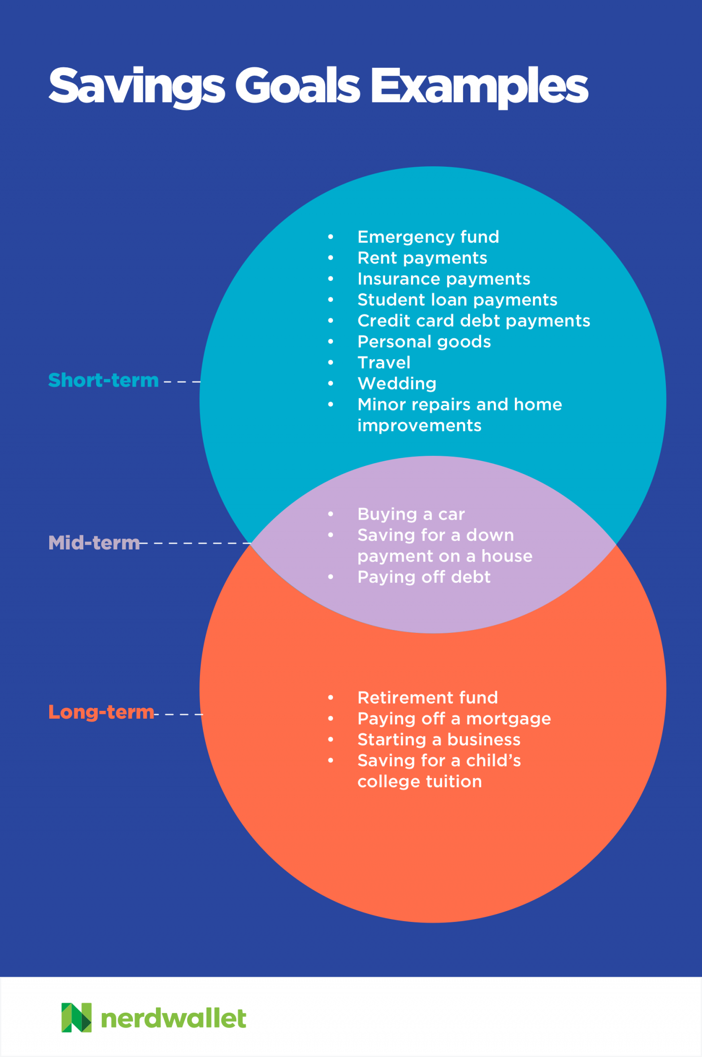 How To Budget For Short Term And Long Term Financial Goals Nerdwallet In 2021 Saving Goals Credit Repair Services Save For House