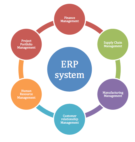 Erp Uses A Centralized Database For Various Business Processes To Reduce Manual Labor Erp System Business Process Resource Management