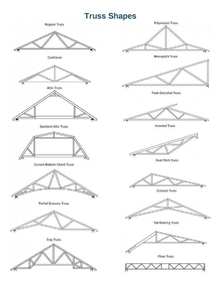 Truss Shapes Rigidply Rafters In 2020 Roof Truss Design Roof Trusses Roof