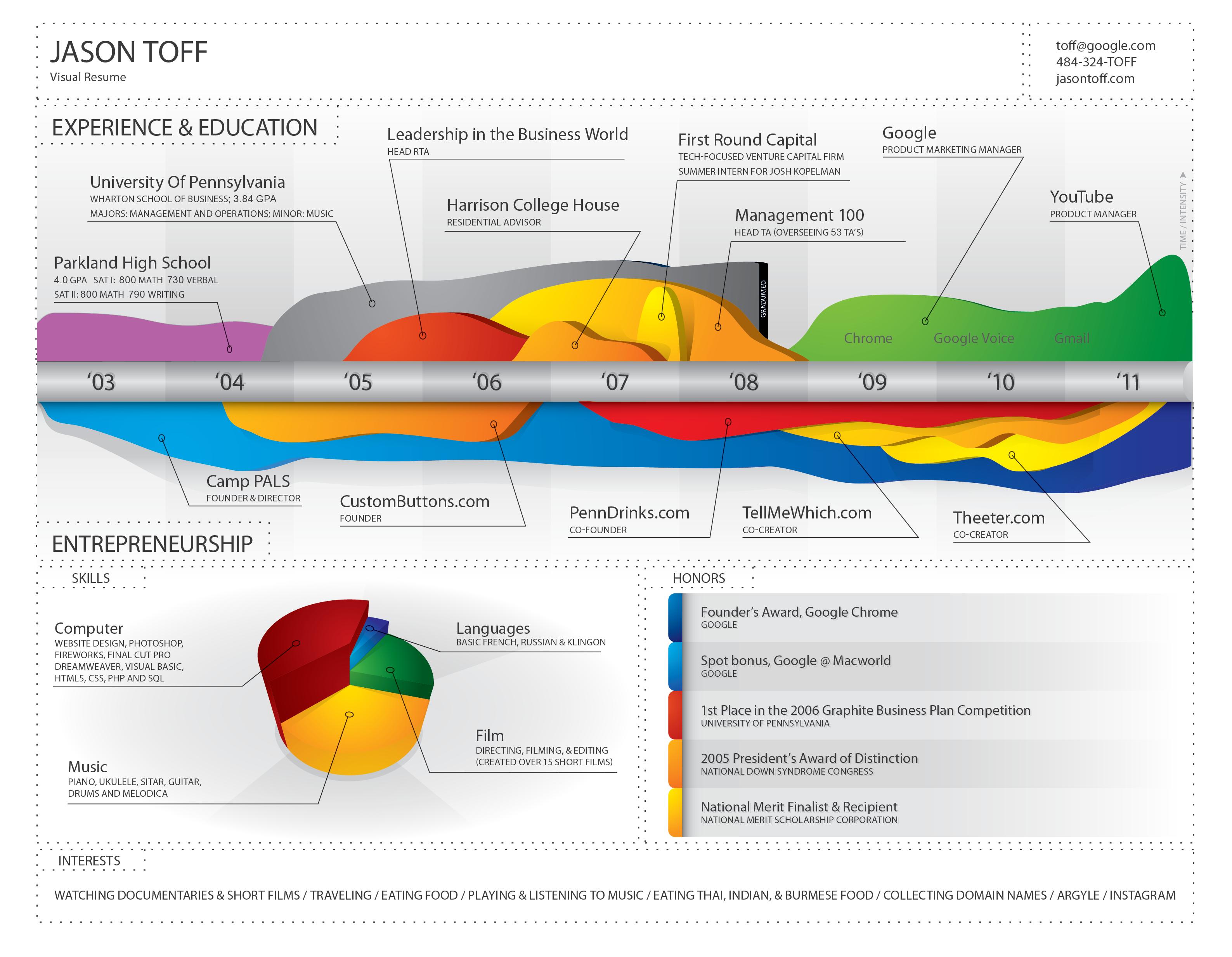 jason toff  infographic  visualcv  resume