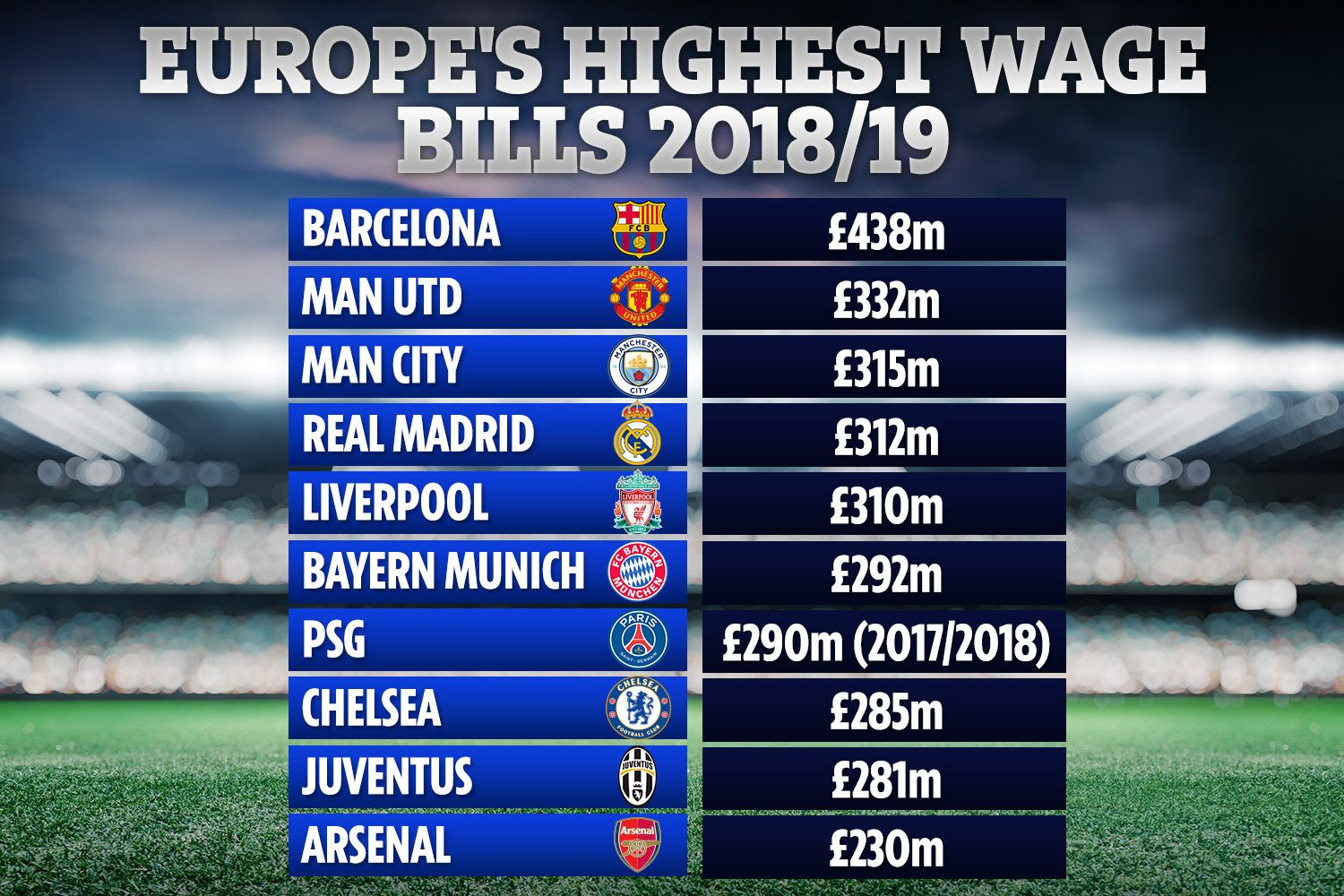 Man Utd Hampered With The Highest Wage Bill In The Premier League But Theyre Miles Off European Leaders Barcelona Footb In 2020 Premier League Barcelona Real Madrid