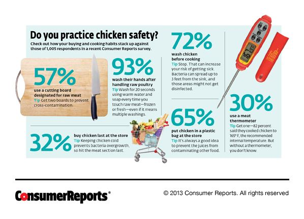 Dangerous Contaminated Chicken Consumer Reports Food Safety