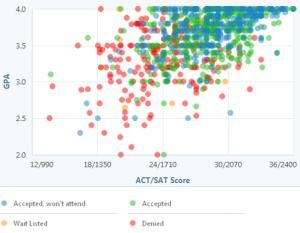 Can You Get Into Maryland See A Gpa Sat And Act Graph For Admission