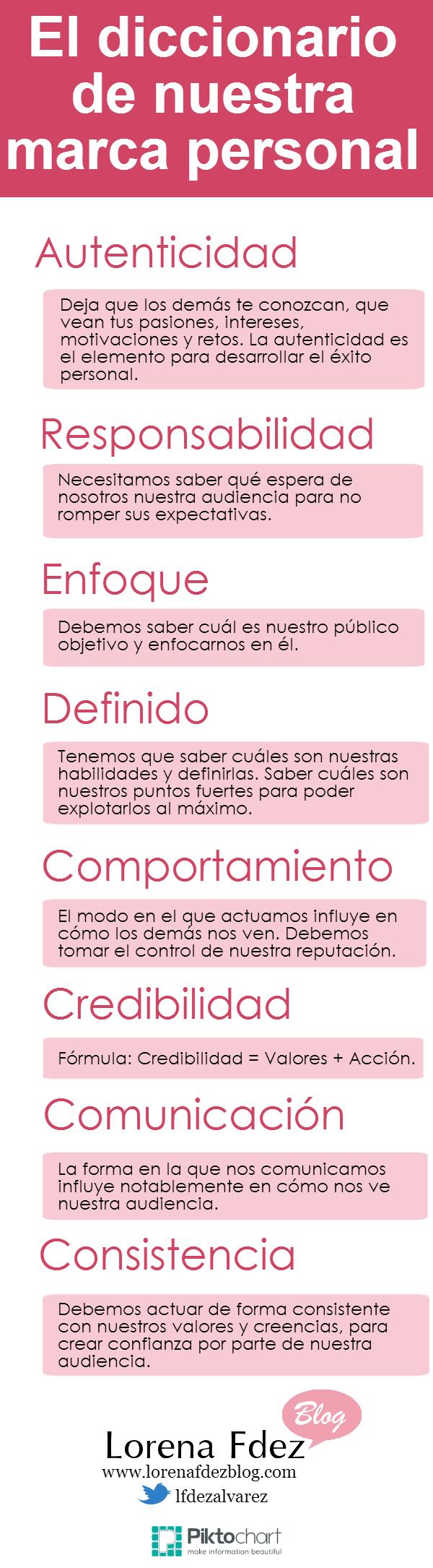 El diccionario de nuestra Marca Personal #infografia