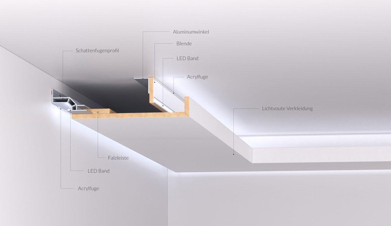 Lichtvoute Systembeschreibung Deckenarchitektur Beleuchtung Wohnzimmer Decke Modernes Beleuchtungsdesign