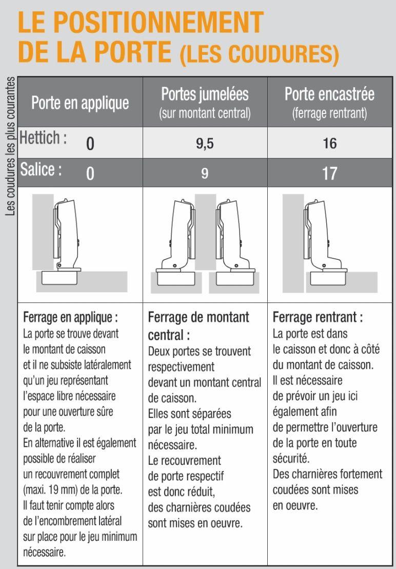 Comment Choisir Ses Charnieres Invisibles Charniere Meuble Porte Meuble Cuisine Porte Placard