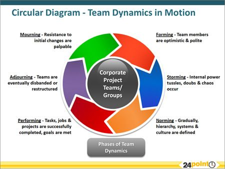 Editable Powerpoint Template Team Dynamics In Motion Business