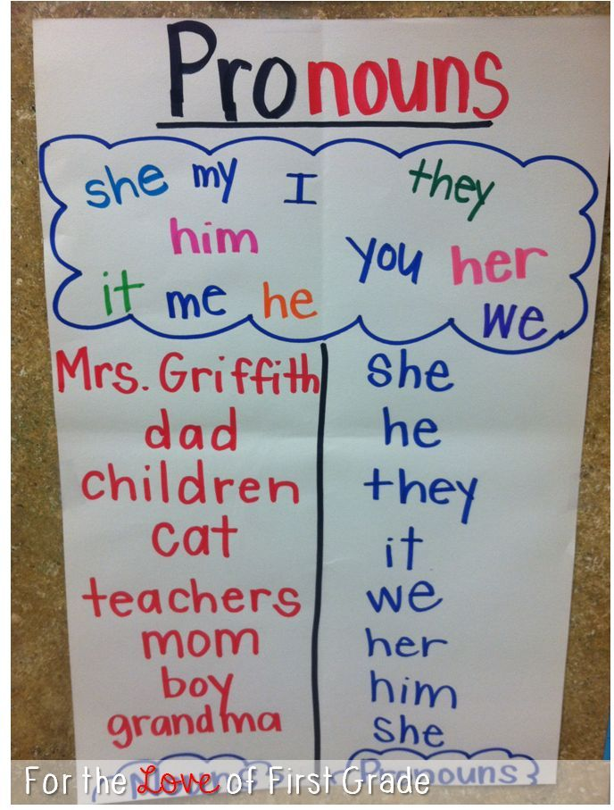 Pronoun anchor chart Do in Spanish for beginners next fall - anchor charts