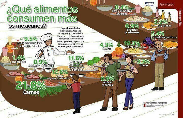 Que alimentos consumen mas los mexicanos